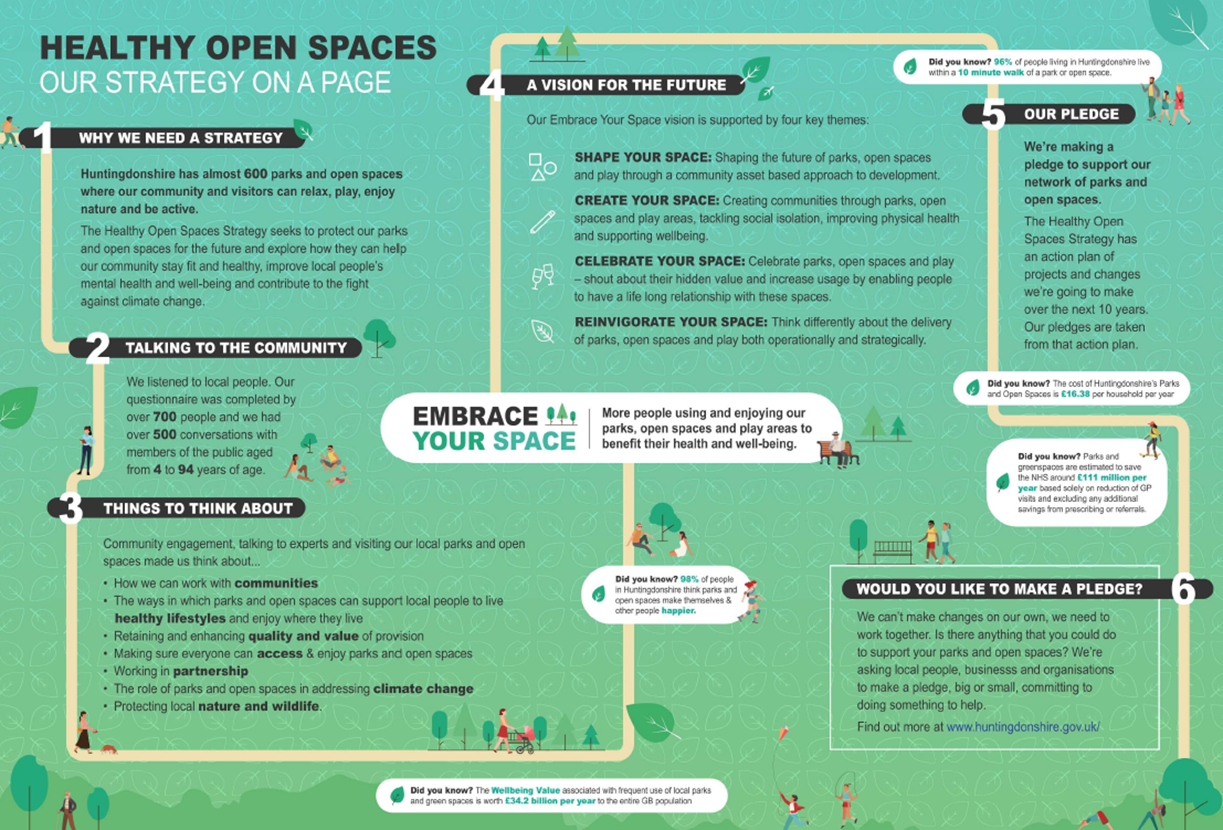 Healthy Open Spaces Strategy